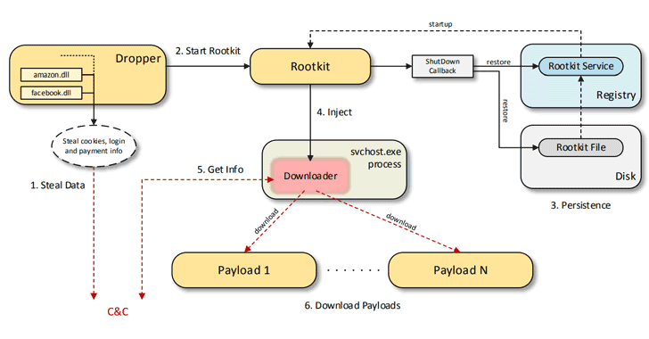 New Rapidly Evolving Rootkit-Enabled Spyware Discovered